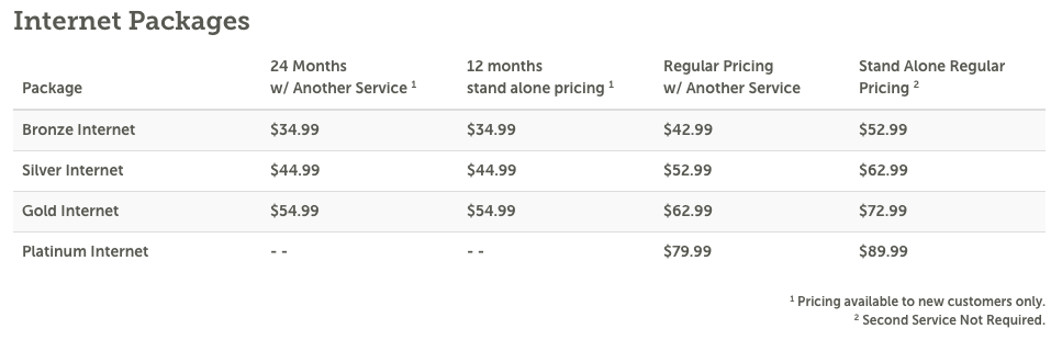 BendBroadband Internet Packages Price List